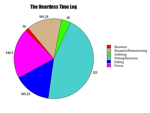 heartless-pie-chart